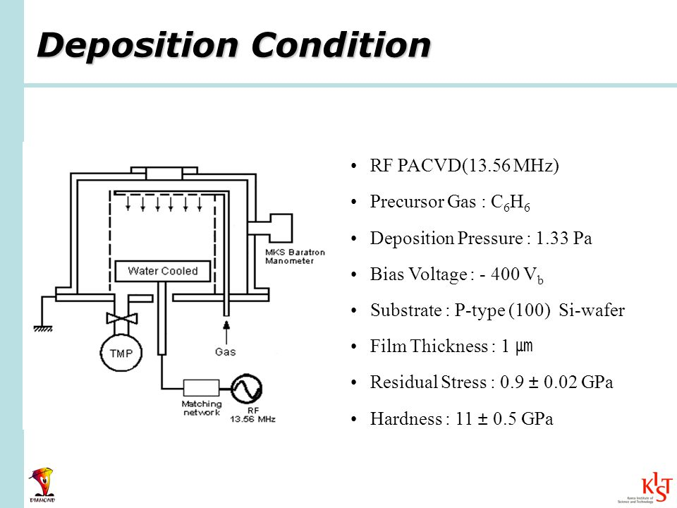 Deposition Condition RF PACVD(13.56 MHz) Precursor Gas : C 6 H 6 Deposition Pressure : 1.33 Pa Bias Voltage : - 400 V b Substrate : P-type (100) Si-wafer Film Thickness : 1 Residual Stress : 0.9 ± 0.02 GPa Hardness : 11 ± 0.5 GPa