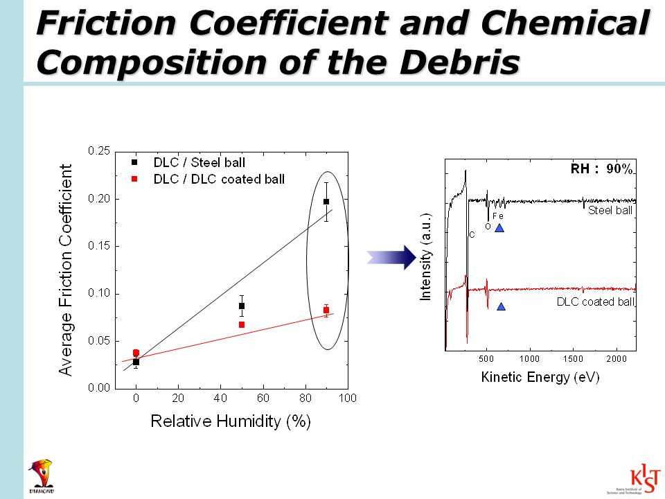 Friction Coefficient and Chemical Composition of the Debris