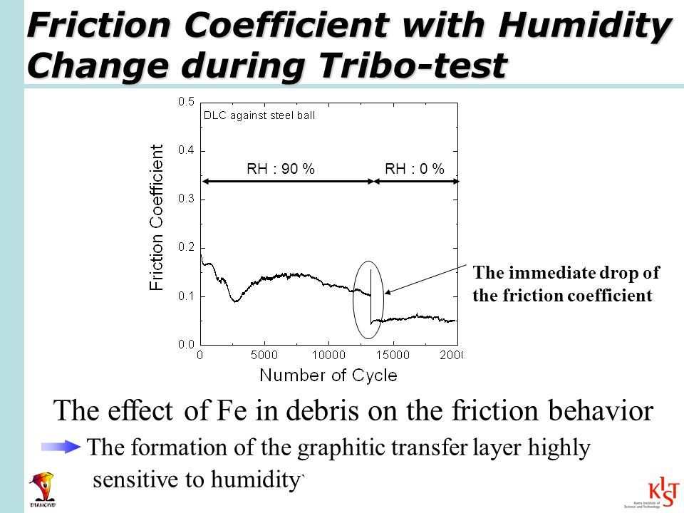 Friction Coefficient with Humidity Change during Tribo-test The effect of Fe in debris on the friction behavior The formation of the graphitic transfer layer highly sensitive to humidity ` The immediate drop of the friction coefficient RH : 90 %RH : 0 %