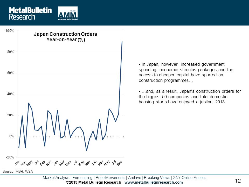Market Analysis | Forecasting | Price Movements | Archive | Breaking Views | 24/7 Online Access ©2013 Metal Bulletin Research www.metalbulletinresearch.com 12 Source: MBR, WSA In Japan, however, increased government spending, economic stimulus packages and the access to cheaper capital have spurred on construction programmes… …and, as a result, Japans construction orders for the biggest 50 companies and total domestic housing starts have enjoyed a jubilant 2013.