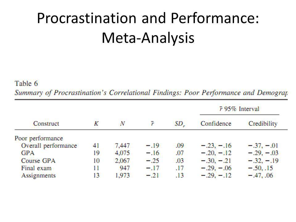 Procrastination and Performance: Meta-Analysis
