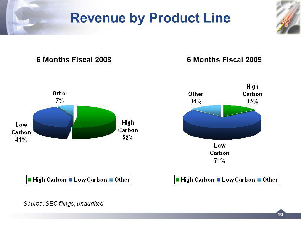 10 Revenue by Product Line 6 Months Fiscal 2008 Source: SEC filings, unaudited 6 Months Fiscal 2009