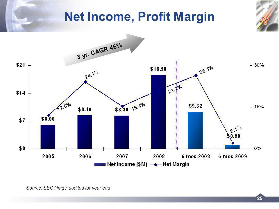 25 Net Income, Profit Margin 3 yr. CAGR 46% Source: SEC filings, audited for year end