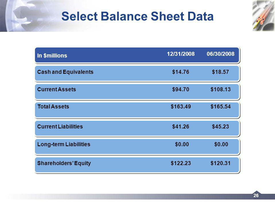 26 Select Balance Sheet Data In $millions 12/31/200806/30/2008 Cash and Equivalents$14.76$18.57 Current Assets$94.70$108.13 Total Assets$163.49$165.54