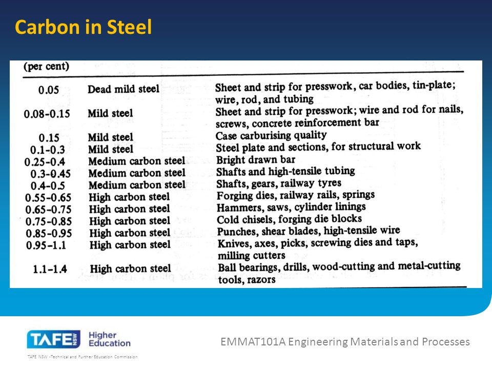 TAFE NSW -Technical and Further Education Commission Carbon in Steel EMMAT101A Engineering Materials and Processes