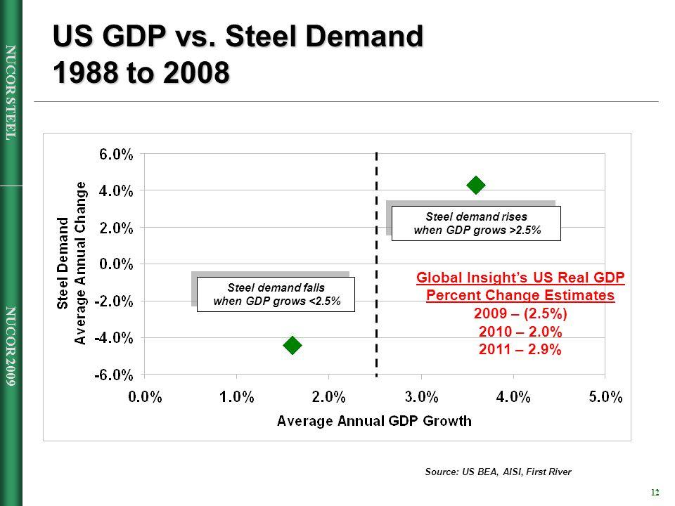 NUCOR 2009 12 NUCOR STEEL US GDP vs.