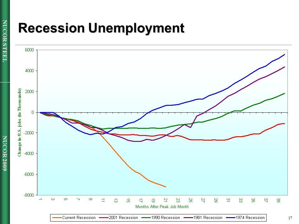 NUCOR 2009 17 NUCOR STEEL Recession Unemployment