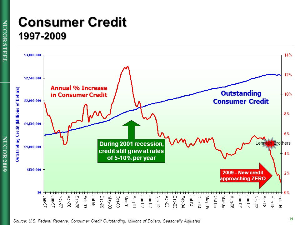 NUCOR 2009 19 NUCOR STEEL Consumer Credit 1997-2009 During 2001 recession, credit still grew at rates of 5-10% per year Source: U.S.