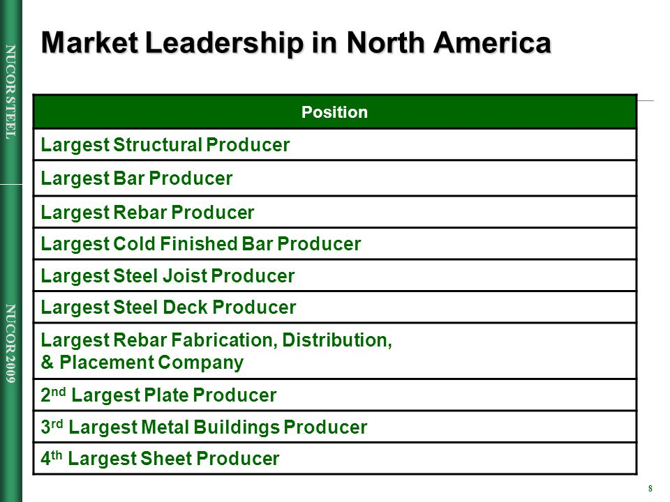 NUCOR 2009 8 NUCOR STEEL Market Leadership in North America Position Largest Structural Producer Largest Bar Producer Largest Rebar Producer Largest Cold Finished Bar Producer Largest Steel Joist Producer Largest Steel Deck Producer Largest Rebar Fabrication, Distribution, & Placement Company 2 nd Largest Plate Producer 3 rd Largest Metal Buildings Producer 4 th Largest Sheet Producer