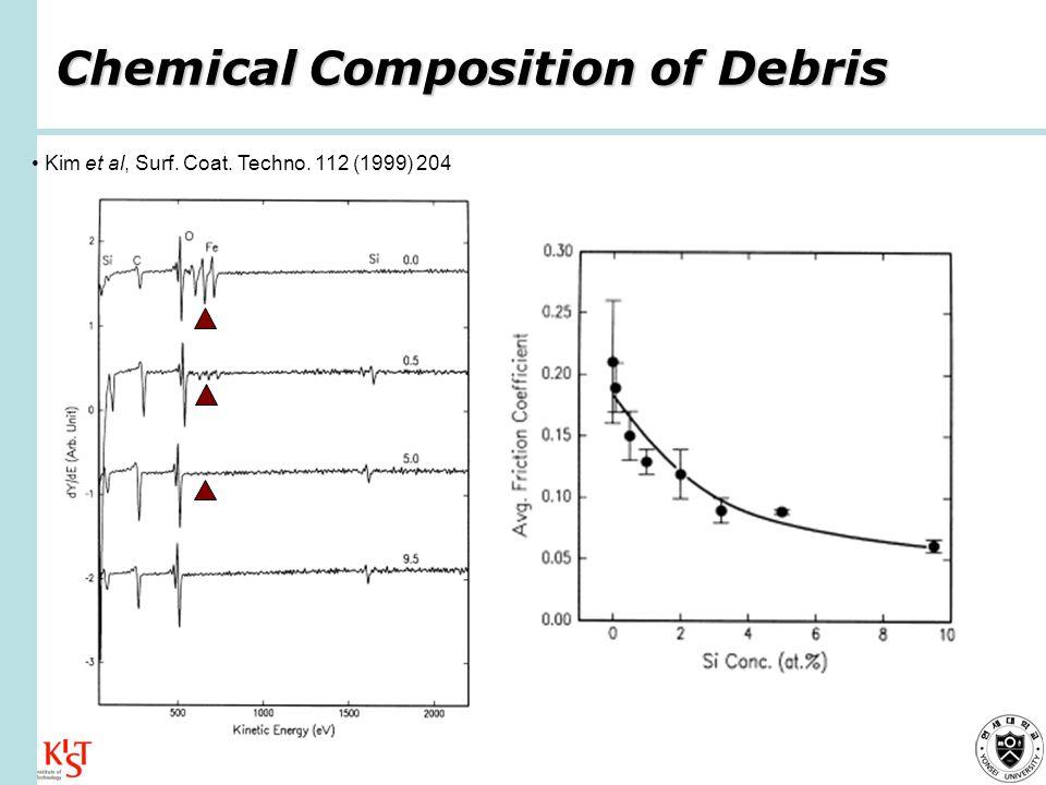 Kim et al, Surf. Coat. Techno. 112 (1999) 204