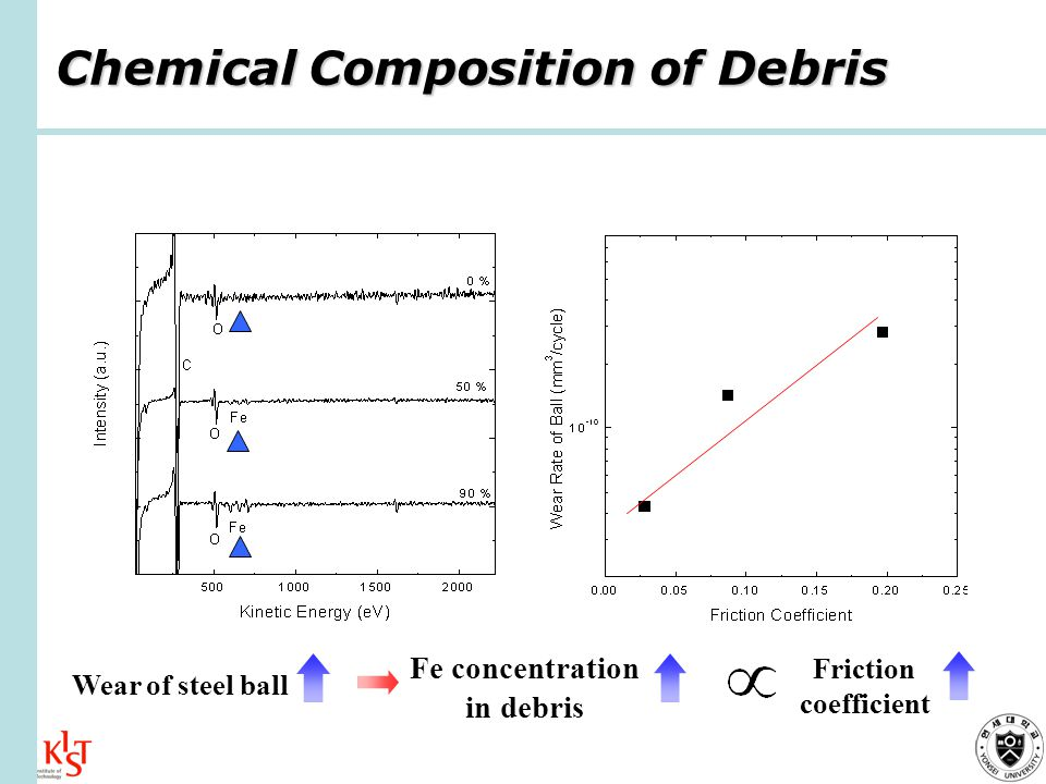 Chemical Composition of Debris Wear of steel ball Friction coefficient Fe concentration in debris