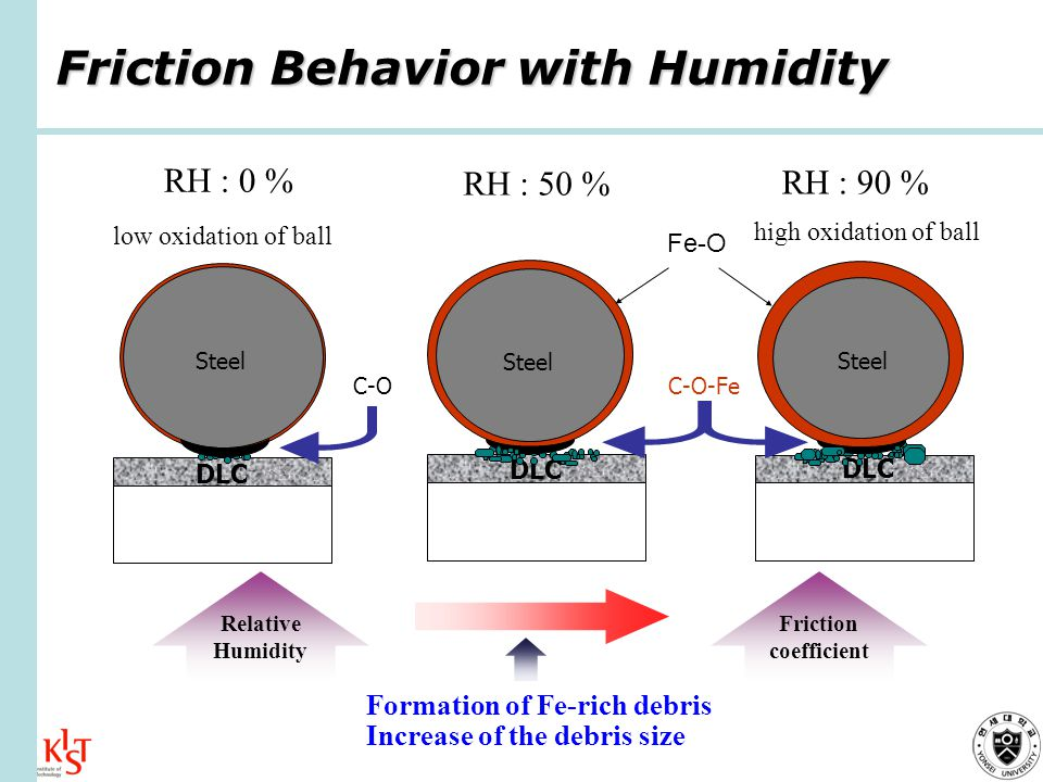 Friction Behavior with Humidity RH : 50 % RH : 0 % RH : 90 % Steel DLC Steel DLC C-O-Fe C-O Steel DLC Fe-O low oxidation of ball high oxidation of ball Friction coefficient Relative Humidity Formation of Fe-rich debris Increase of the debris size