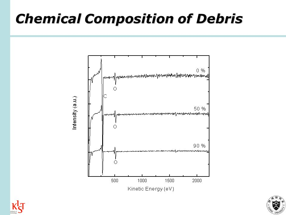Chemical Composition of Debris