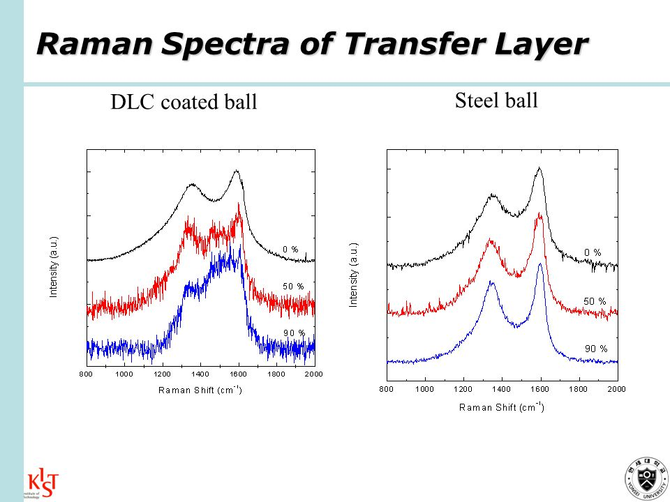 Raman Spectra of Transfer Layer Steel ball DLC coated ball
