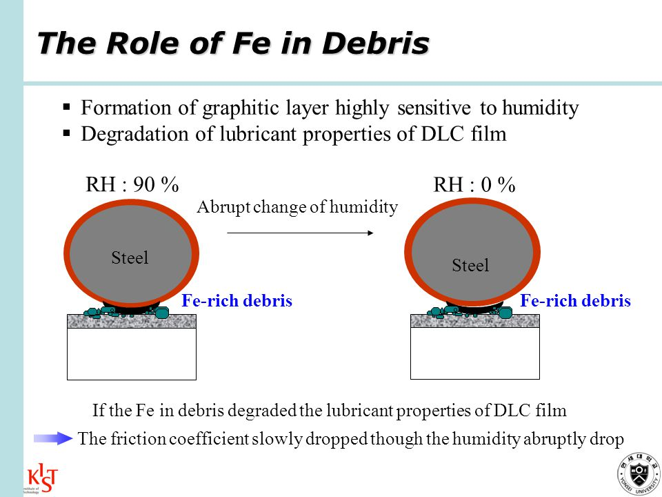 The Role of Fe in Debris Steel Fe-rich debris Steel Fe-rich debris RH : 90 % RH : 0 % Formation of graphitic layer highly sensitive to humidity Degradation of lubricant properties of DLC film Abrupt change of humidity If the Fe in debris degraded the lubricant properties of DLC film The friction coefficient slowly dropped though the humidity abruptly drop
