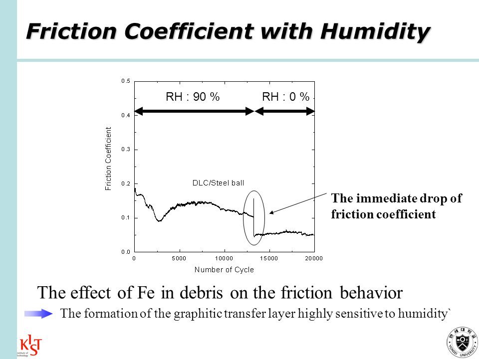 Friction Coefficient with Humidity The effect of Fe in debris on the friction behavior The formation of the graphitic transfer layer highly sensitive to humidity` The immediate drop of friction coefficient RH : 90 %RH : 0 %