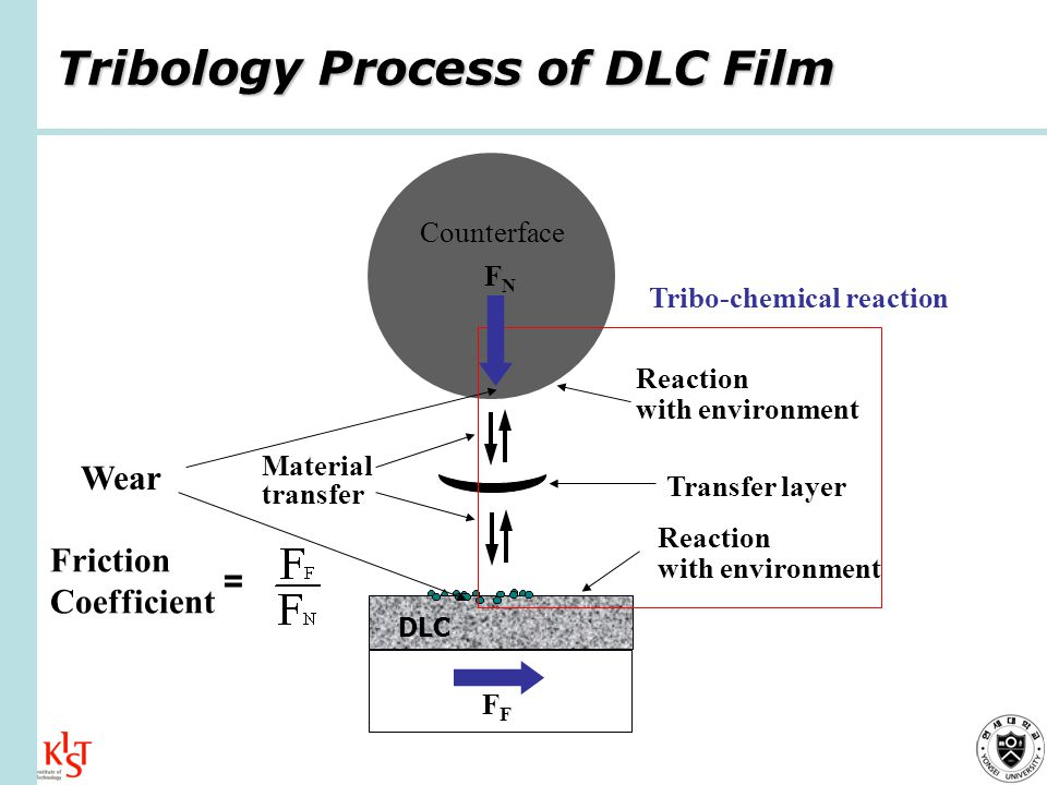 Tribology Process of DLC Film DLC Counterface Wear Reaction with environment Reaction with environment Material transfer Transfer layer F FNFN Friction Coefficient = Tribo-chemical reaction