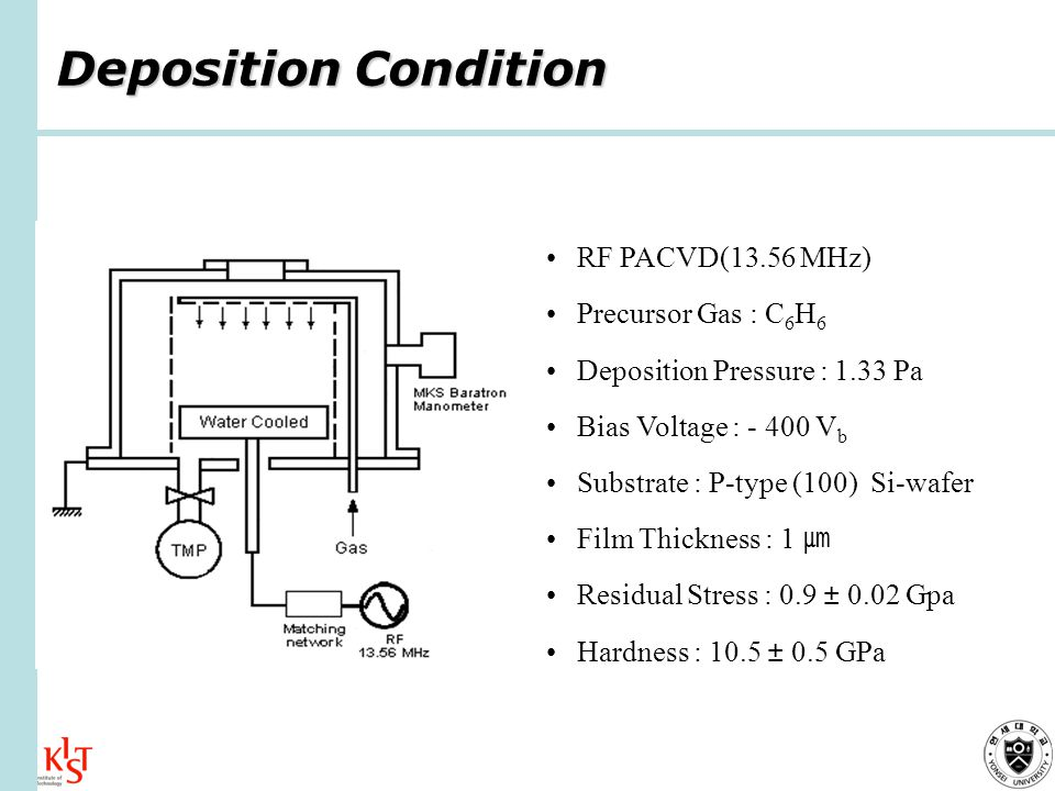 Deposition Condition RF PACVD(13.56 MHz) Precursor Gas : C 6 H 6 Deposition Pressure : 1.33 Pa Bias Voltage : V b Substrate : P-type (100) Si-wafer Film Thickness : 1 Residual Stress : 0.9 ± 0.02 Gpa Hardness : 10.5 ± 0.5 GPa
