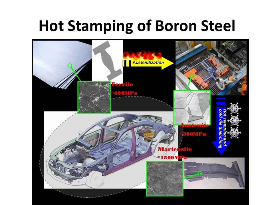 Hot Stamping of Boron Steel