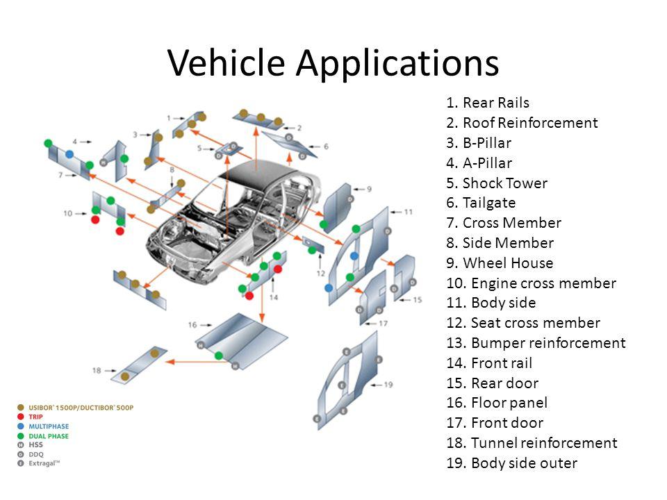 Vehicle Applications 1. Rear Rails 2. Roof Reinforcement 3. B-Pillar 4. A-Pillar 5. Shock Tower 6. Tailgate 7. Cross Member 8. Side Member 9. Wheel Ho