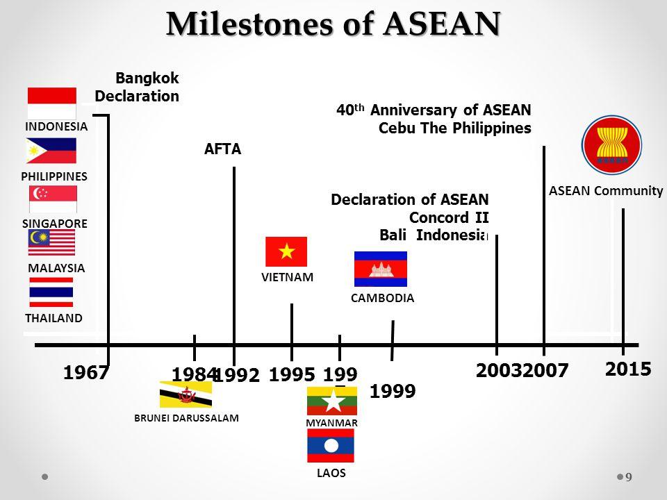 1967 199 7 Milestones of ASEAN 19841995 1999 Declaration of ASEAN Concord II Bali Indonesia 2003 2007 40 th Anniversary of ASEAN Cebu The Philippines