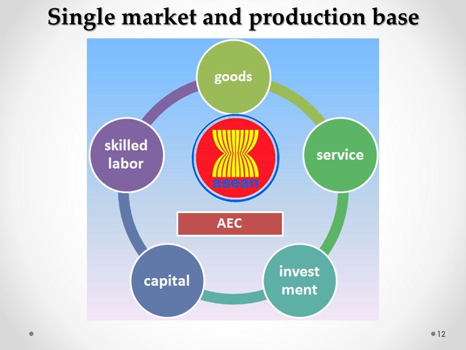 12 Single market and production base