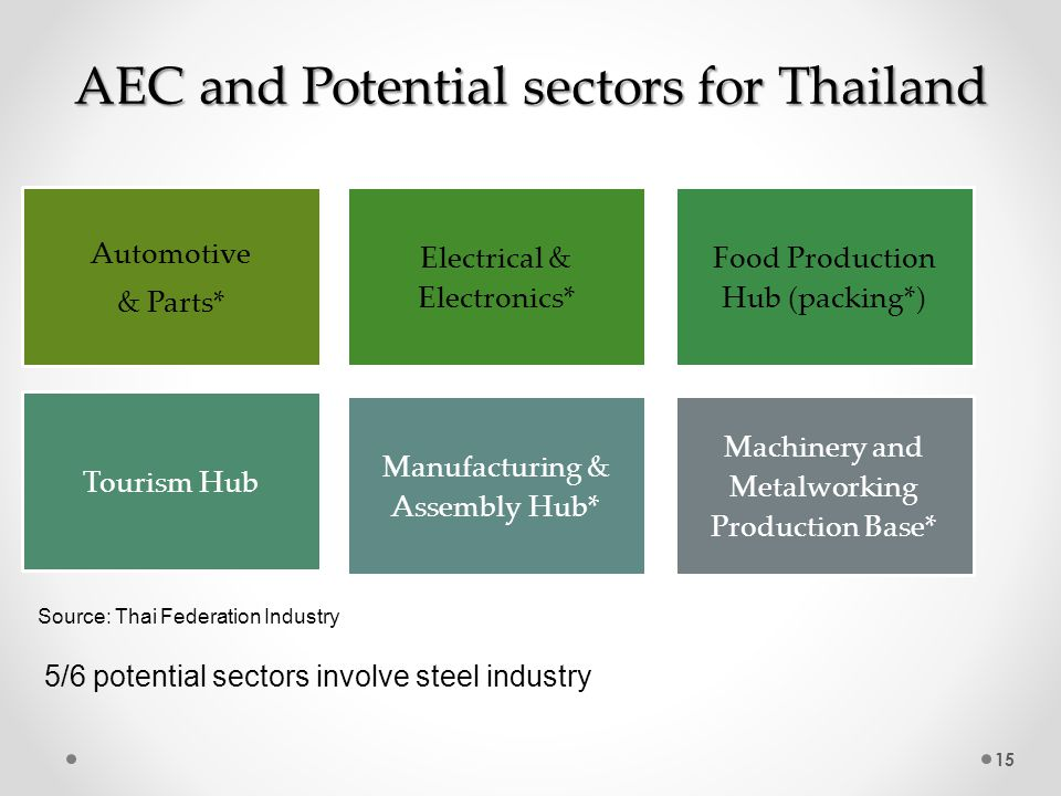 15 AEC and Potential sectors for Thailand Source: Thai Federation Industry 5/6 potential sectors involve steel industry