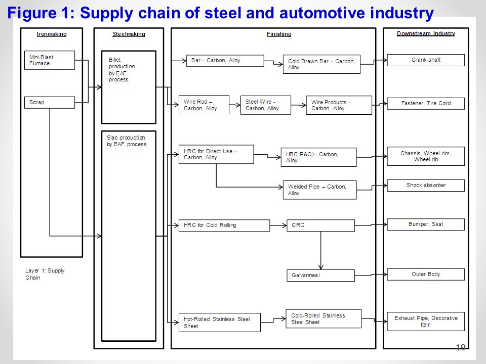 19 Figure 1: Supply chain of steel and automotive industry