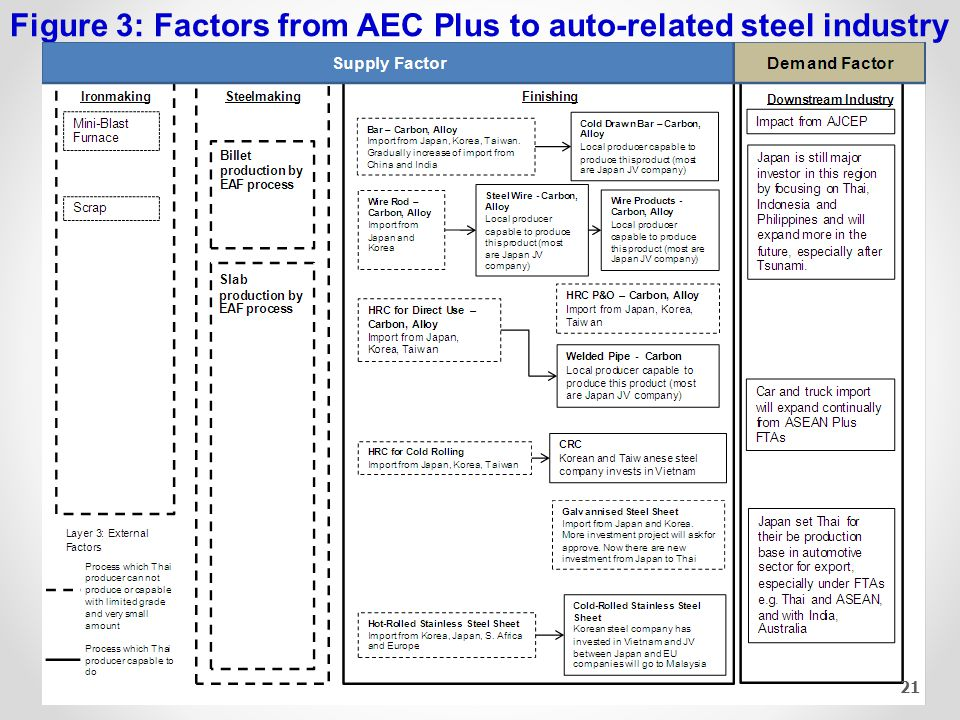 Figure 3: Factors from AEC Plus to auto-related steel industry 21