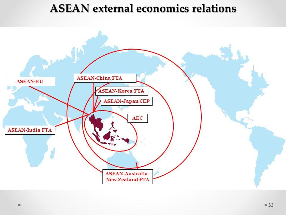 33 ASEAN-Korea FTA ASEAN-Japan CEP ASEAN-EU ASEAN-India FTA ASEAN-China FTA ASEAN-Australia- New Zealand FTA ASEAN external economics relations AEC