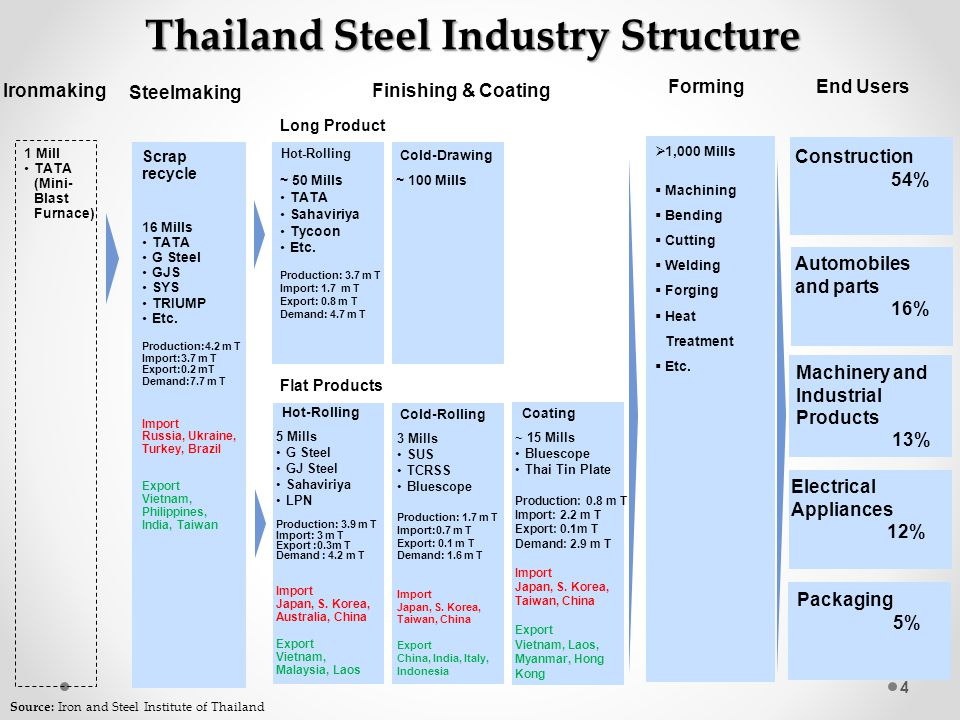 4 Thailand Steel Industry Structure Ironmaking Steelmaking Finishing & Coating End Users Scrap recycle Hot-Rolling Cold-Rolling Coating Construction 5