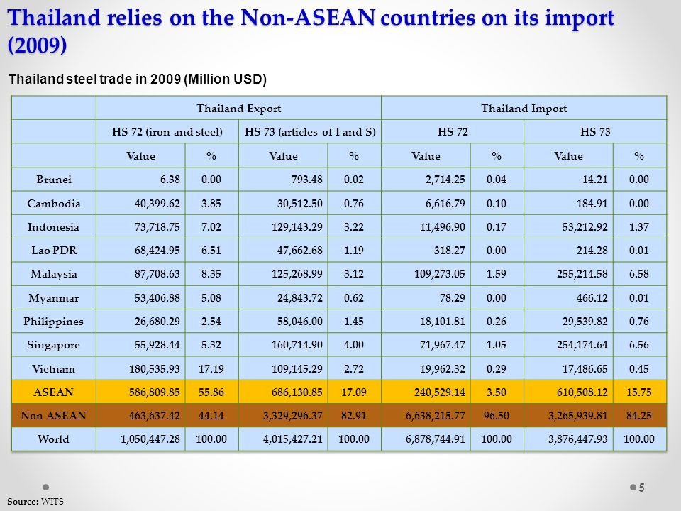 Thailand relies on the Non-ASEAN countries on its import (2009) 5 Thailand steel trade in 2009 (Million USD) Source: WITS