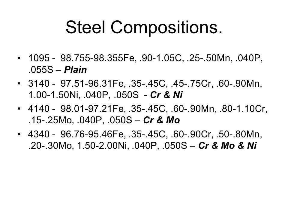 Steel Compositions. 1095 - 98.755-98.355Fe,.90-1.05C,.25-.50Mn,.040P,.055S – Plain 3140 - 97.51-96.31Fe,.35-.45C,.45-.75Cr,.60-.90Mn, 1.00-1.50Ni,.040