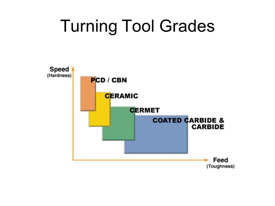 Turning Tool Grades