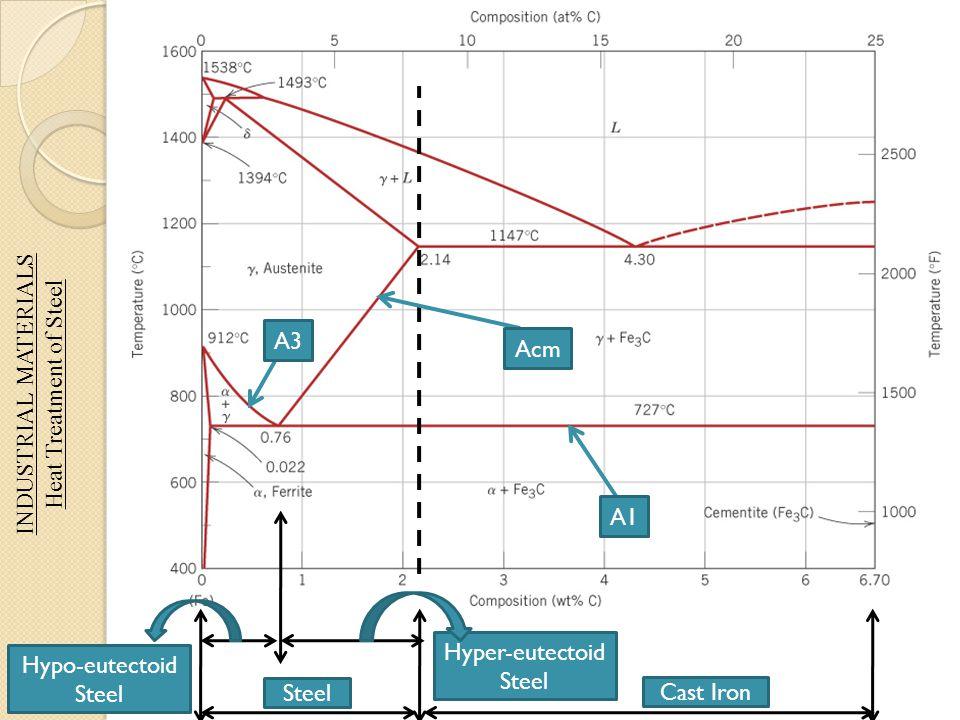 INDUSTRIAL MATERIALS Heat Treatment of Steel A1 A3 Acm Steel Cast Iron Hypo-eutectoid Steel Hyper-eutectoid Steel