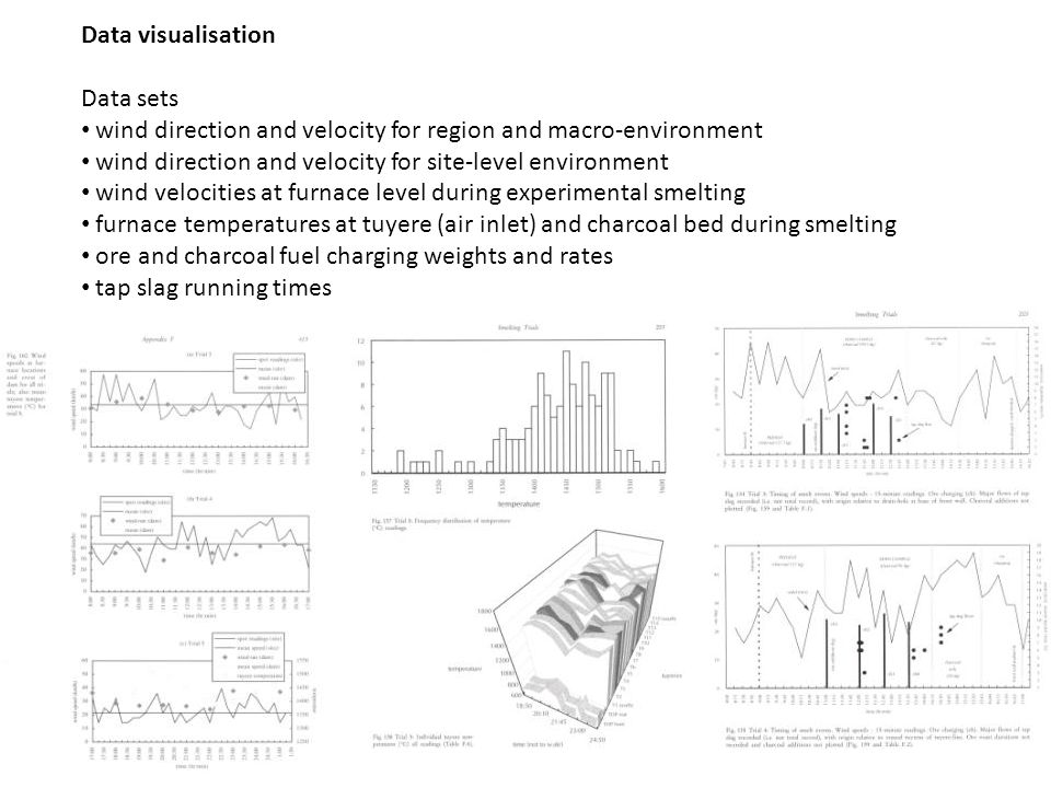 Data visualisation Data sets wind direction and velocity for region and macro-environment wind direction and velocity for site-level environment wind