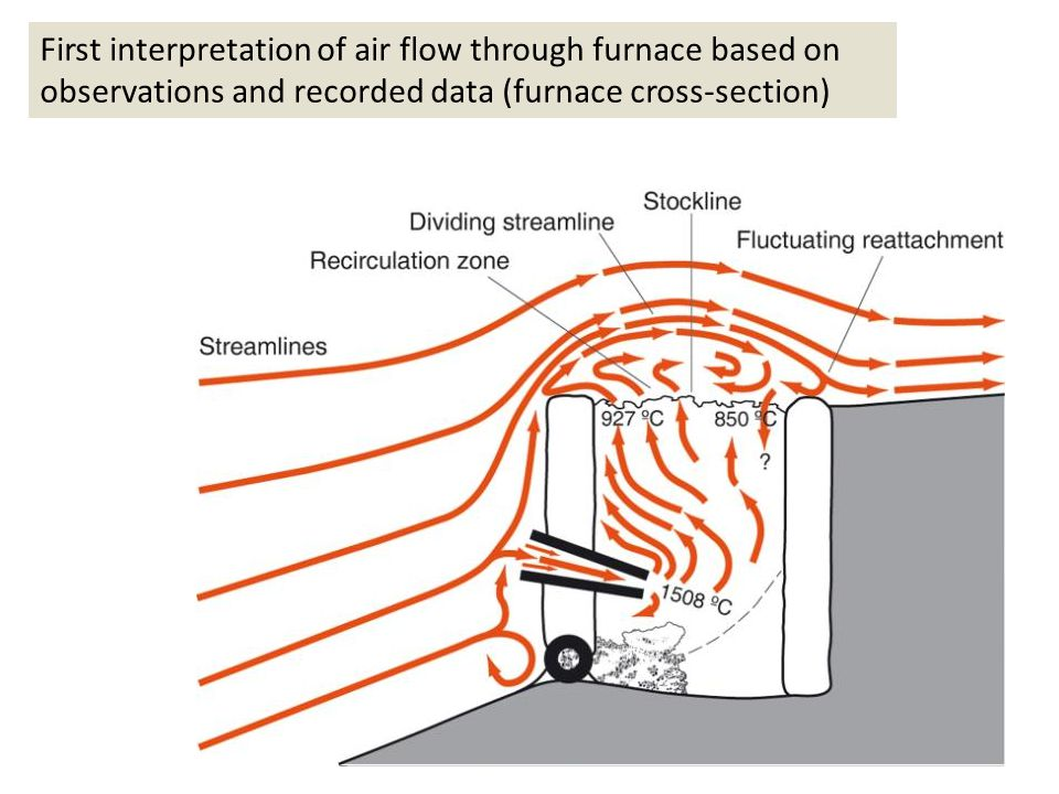 First interpretation of air flow through furnace based on observations and recorded data (furnace cross-section)