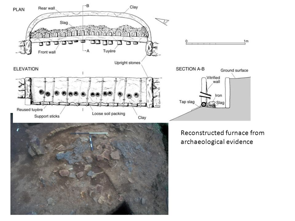 Further applications: other furnace technologies Sri Lanka: small, bellows-driven shaft furnace last used in early 20 th century Well-recorded example with archaeological, ethnographic and documentary records