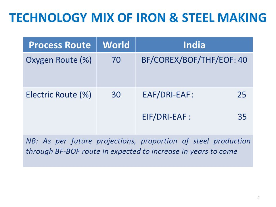 Techno-Economic Efficiency Parameters Item Global BenchmarkIndian Iron & Steel sector BF Productivity (t / day / m3 of working volume 2.5-3.51.5-2.5/2.8 Coke rate (Kg / t HM)350-400400-520 PCI (kg / t HM)150-25050-150 Energy Consumption (G cal / TCS 4.5-5.56-6.5 CO2 emission (t / TCS) 1.7 – 1.92.8 – 3.0 5