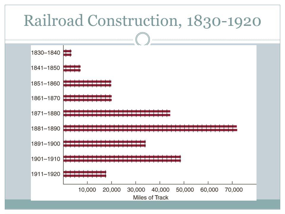 Railroad Construction, 1830-1920