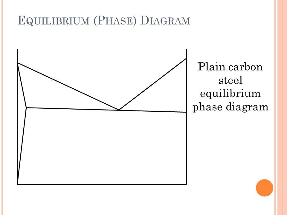 E QUILIBRIUM (P HASE ) D IAGRAM Plain carbon steel equilibrium phase diagram