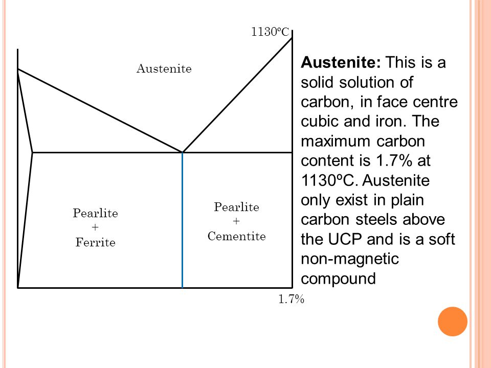 Pearlite + Cementite Pearlite + Ferrite Austenite Austenite: This is a solid solution of carbon, in face centre cubic and iron.