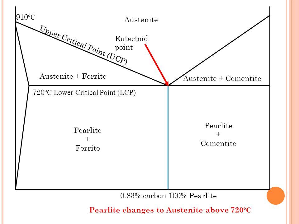0.83% carbon 100% Pearlite 720 ºC Lower Critical Point (LCP) Pearlite + Cementite Pearlite + Ferrite Austenite Austenite + Cementite Austenite + Ferri