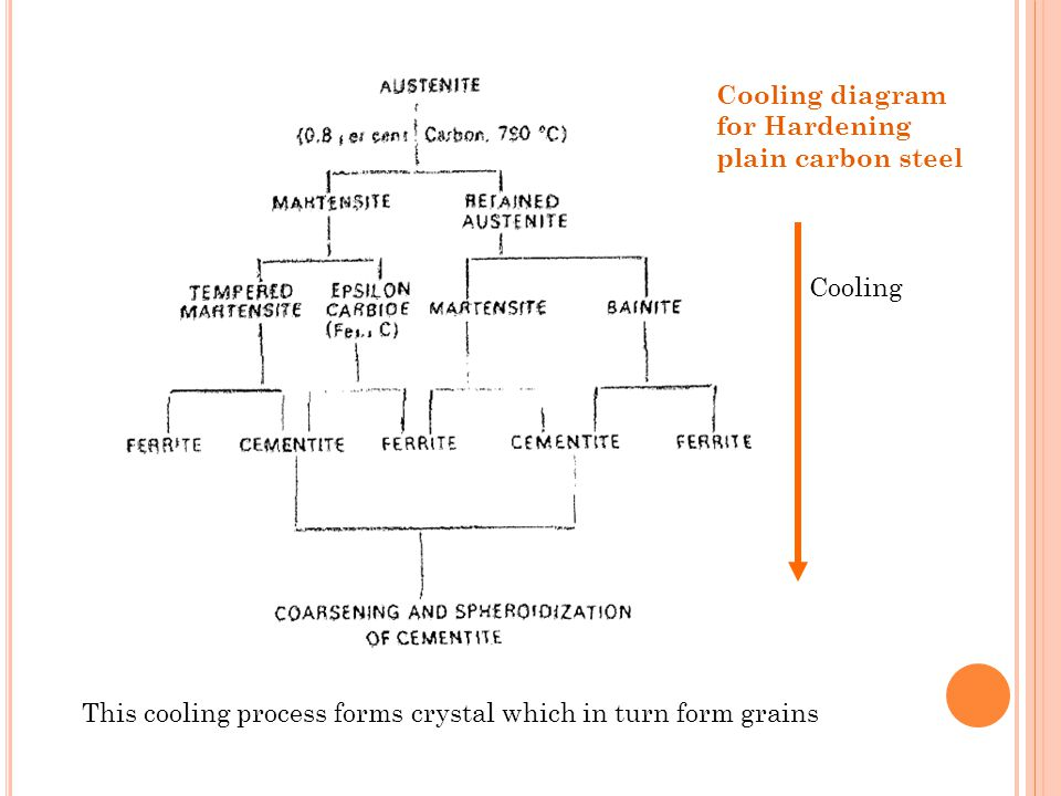 Cooling diagram for Hardening plain carbon steel Cooling This cooling process forms crystal which in turn form grains