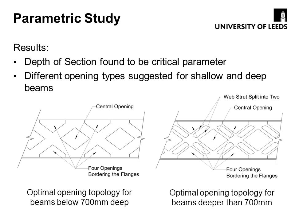 Parametric Study Results: Depth of Section found to be critical parameter Different opening types suggested for shallow and deep beams Optimal opening