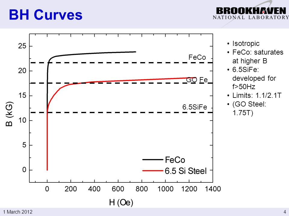 41 March 2012 BH Curves Isotropic FeCo: saturates at higher B 6.5SiFe: developed for f>50Hz Limits: 1.1/2.1T (GO Steel: 1.75T) FeCo 6.5SiFe GO Fe