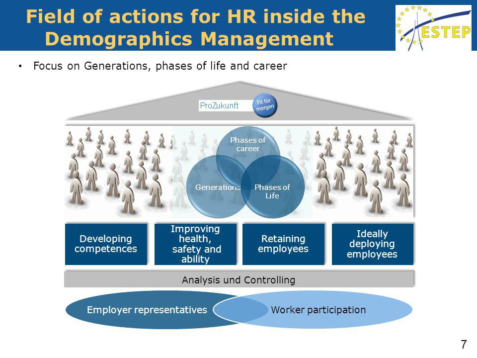 Field of actions for HR inside the Demographics Management Analysis und Controlling Developing competences Improving health, safety and ability Retaining employees Ideally deploying employees Generations Phases of career Phases of Life Employer representativesWorker participation Focus on Generations, phases of life and career 7