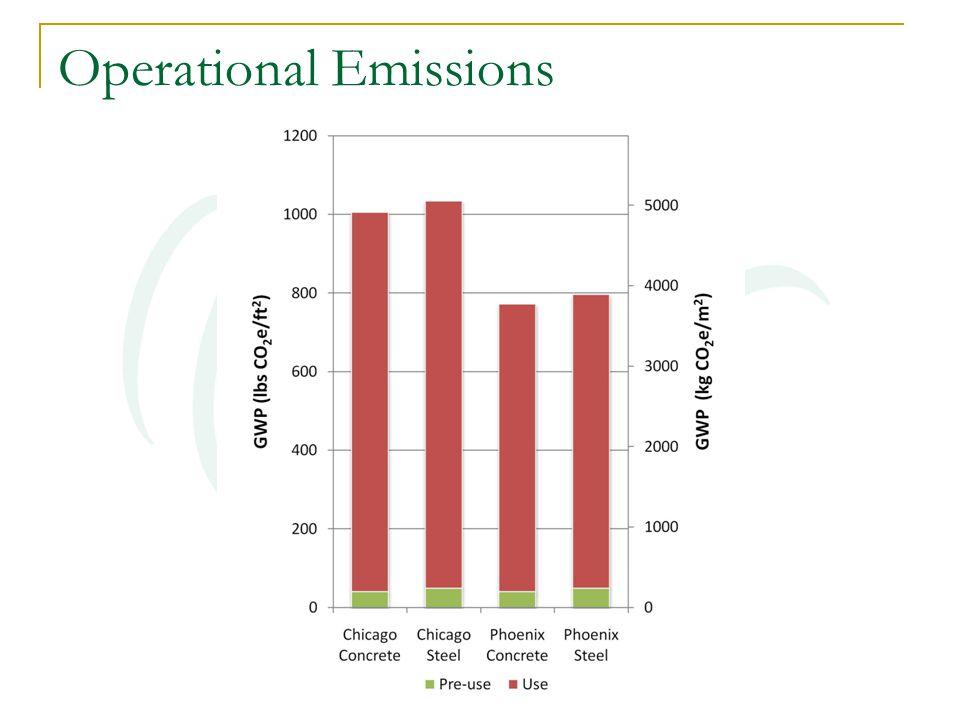 Operational Emissions