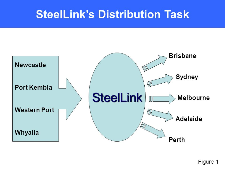 SteelLinks Distribution Task Newcastle Port Kembla Western Port Whyalla SteelLink Brisbane Sydney Melbourne Adelaide Perth Figure 1