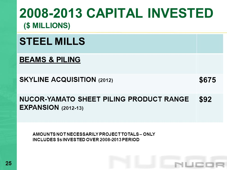 2008-2013 CAPITAL INVESTED ($ MILLIONS) STEEL MILLS BEAMS & PILING SKYLINE ACQUISITION (2012) $675 NUCOR-YAMATO SHEET PILING PRODUCT RANGE EXPANSION (2012-13) $92 25 AMOUNTS NOT NECESSARILY PROJECT TOTALS – ONLY INCLUDES $s INVESTED OVER 2008-2013 PERIOD